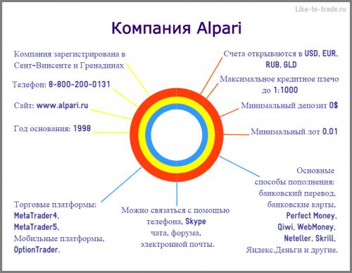 Бинарные опционы от Альпари, отзывы трейдеров о новых счетах брокера