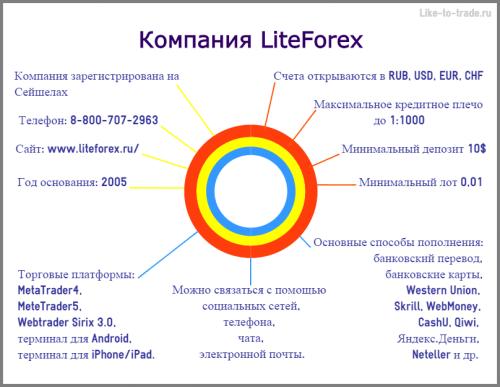 LiteForex отзывы трейдеров краткий обзор компании