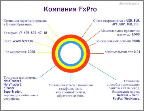 Обзор брокера AvaFX