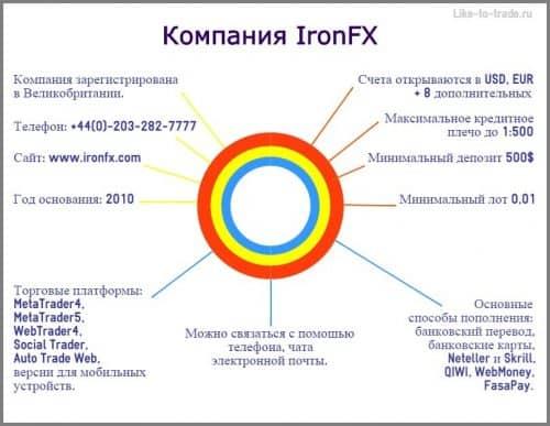 Брокер форекс банковский 1000000 биткоинов в рублях